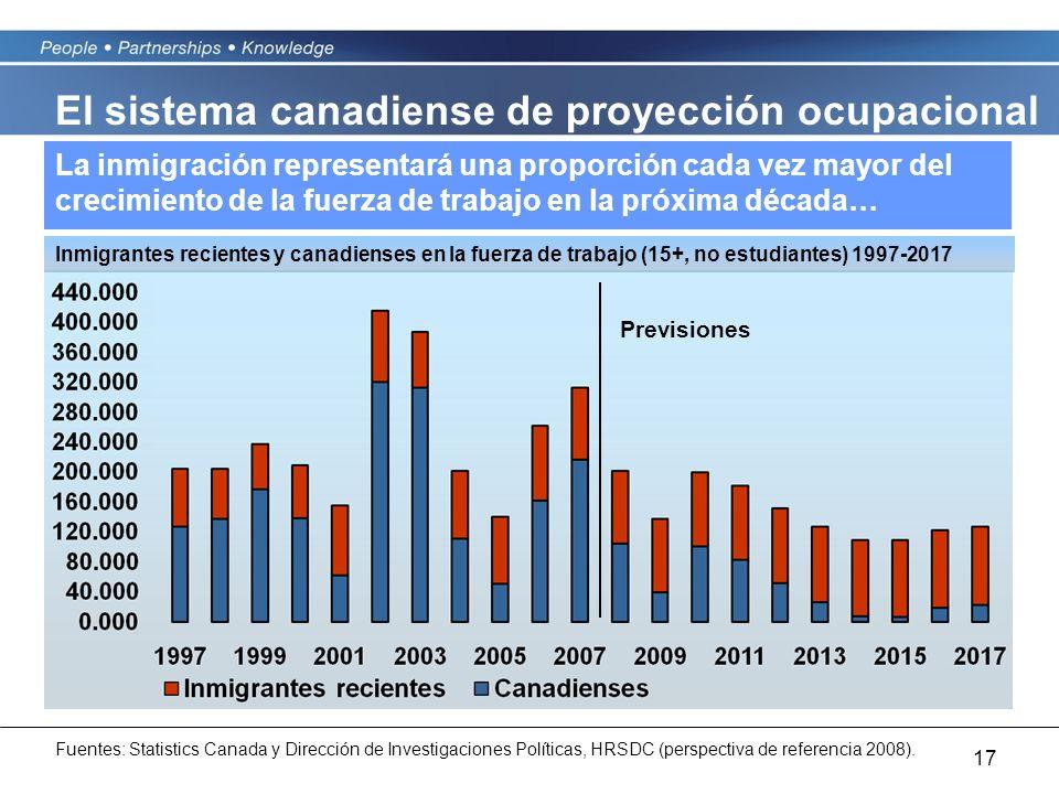 17 La inmigración representará una proporción cada vez mayor del crecimiento de la fuerza de trabajo en la próxima década… Previsiones Fuentes: Statis