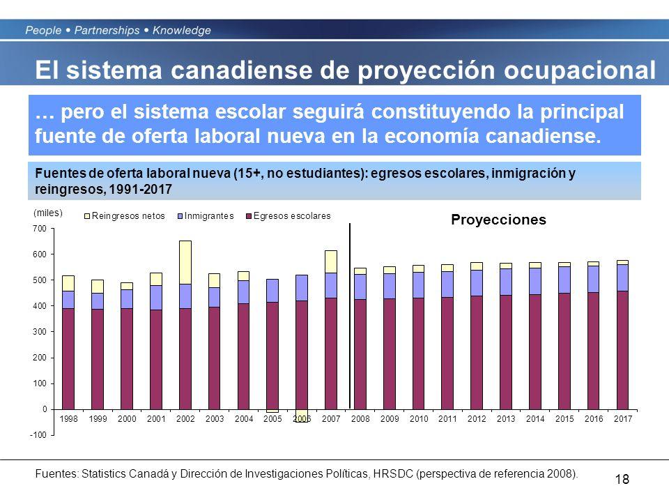 18 … pero el sistema escolar seguirá constituyendo la principal fuente de oferta laboral nueva en la economía canadiense. Fuentes de oferta laboral nu
