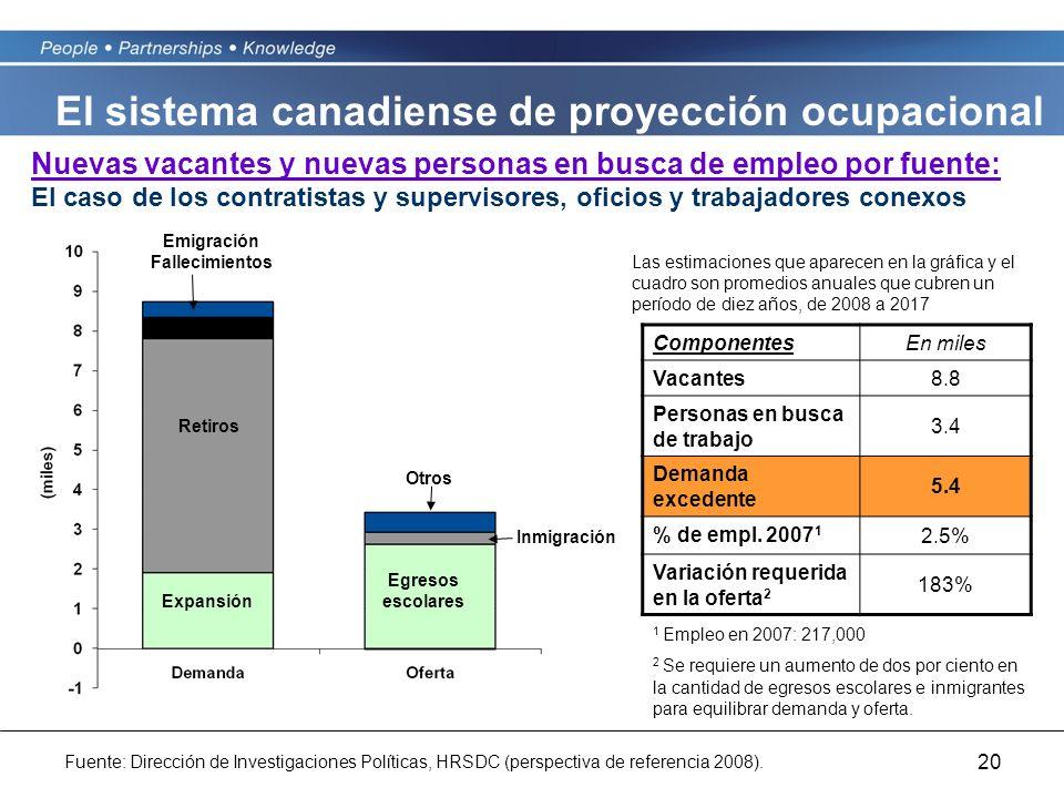 20 Nuevas vacantes y nuevas personas en busca de empleo por fuente: El caso de los contratistas y supervisores, oficios y trabajadores conexos Compone
