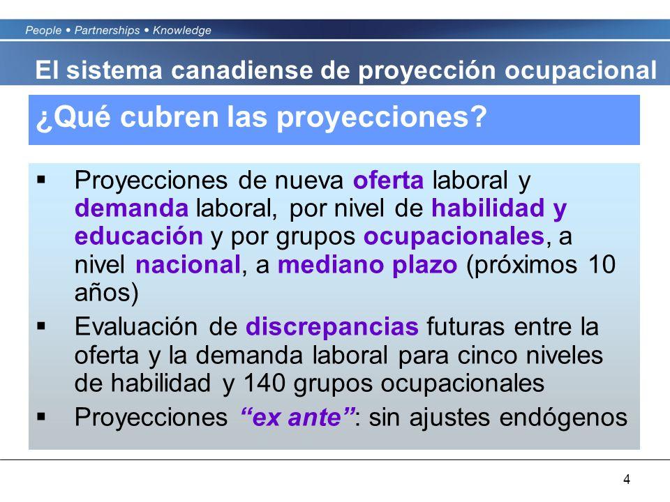 4 ¿Qué cubren las proyecciones? Proyecciones de nueva oferta laboral y demanda laboral, por nivel de habilidad y educación y por grupos ocupacionales,