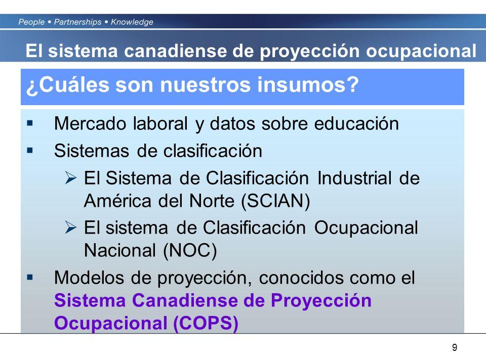 9 ¿Cuáles son nuestros insumos? Mercado laboral y datos sobre educación Sistemas de clasificación El Sistema de Clasificación Industrial de América de