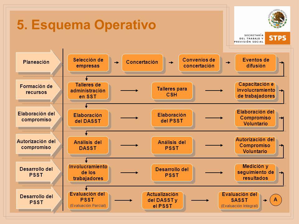 5. Esquema Operativo Elaboración del DASST Elaboración del PSST Elaboración del Compromiso Voluntario Elaboración del compromiso Selección de empresas