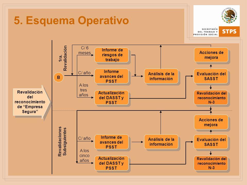 5. Esquema Operativo Actualización del DASST y PSST Revalidación del reconocimiento N-3 Informe de riesgos de trabajo Acciones de mejora Revalidación
