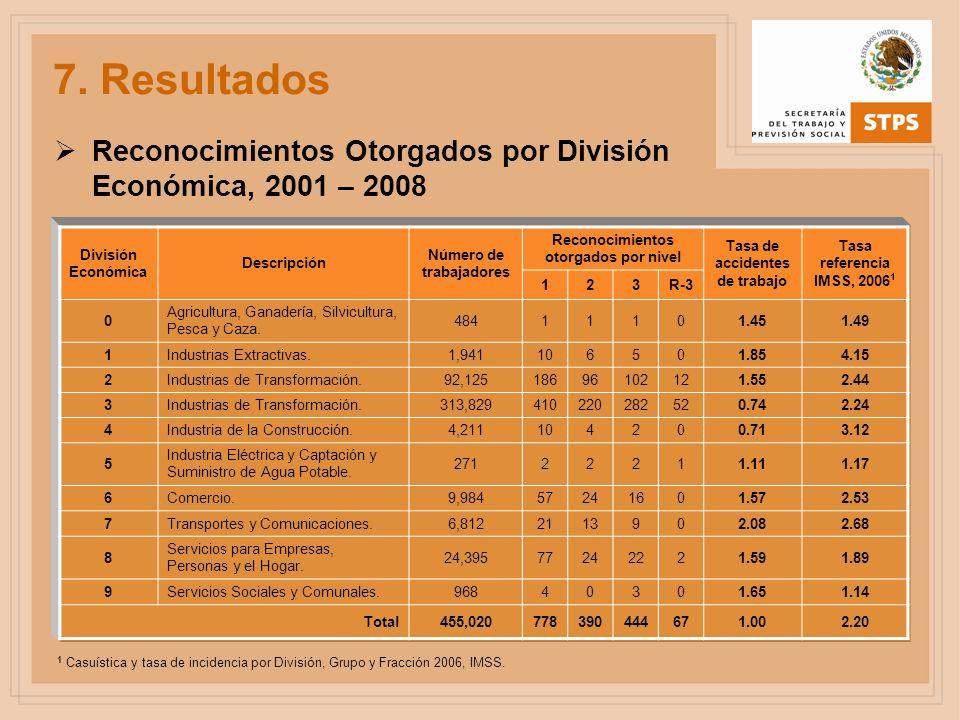 Reconocimientos Otorgados por División Económica, 2001 – 2008 División Económica Descripción Número de trabajadores Reconocimientos otorgados por nive