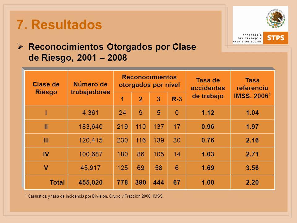 Reconocimientos Otorgados por Clase de Riesgo, 2001 – 2008 Clase de Riesgo Número de trabajadores Reconocimientos otorgados por nivel Tasa de accident