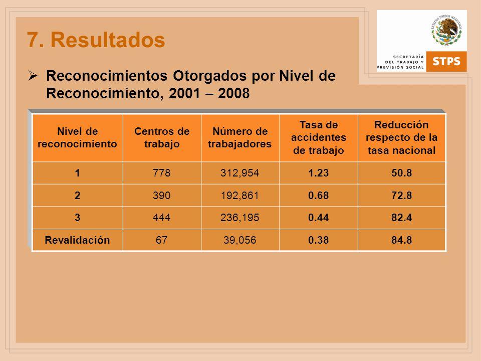 Reconocimientos Otorgados por Nivel de Reconocimiento, 2001 – 2008 Nivel de reconocimiento Centros de trabajo Número de trabajadores Tasa de accidente