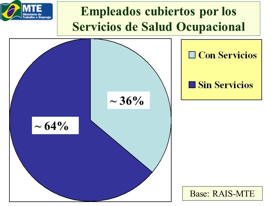 Empleados cubiertos por los Servicios de Salud Ocupacional ~ 64% ~ 36% Base: RAIS-MTE