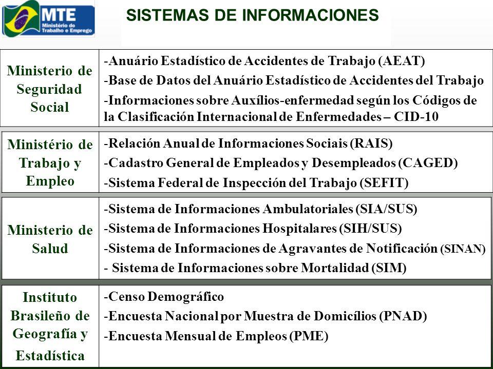 SISTEMAS DE INFORMACIONES Ministerio de Seguridad Social -Anuário Estadístico de Accidentes de Trabajo (AEAT) -Base de Datos del Anuário Estadístico d