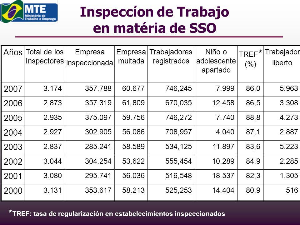 Inspeccíon de Trabajo en matéria de SSO Años Total de los Inspectores Empresa inspeccionada Empresa multada Trabajadores registrados Niño o adolescent