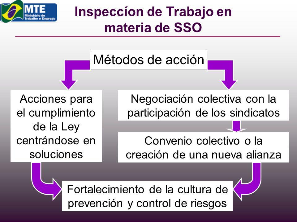 Inspeccíon de Trabajo en materia de SSO Métodos de acción Negociación colectiva con la participación de los sindicatos Convenio colectivo o la creació