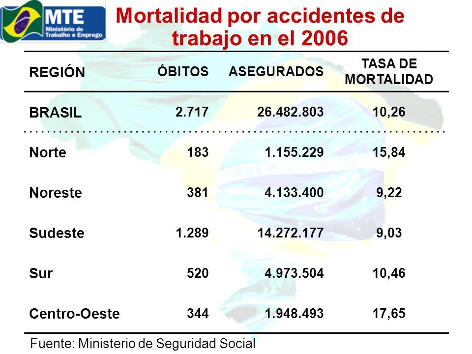 Mortalidad por accidentes de trabajo en el 2006 REGIÓN ÓBITOSASEGURADOS TASA DE MORTALIDAD BRASIL 2.71726.482.80310,26 Norte 1831.155.22915,84 Noreste