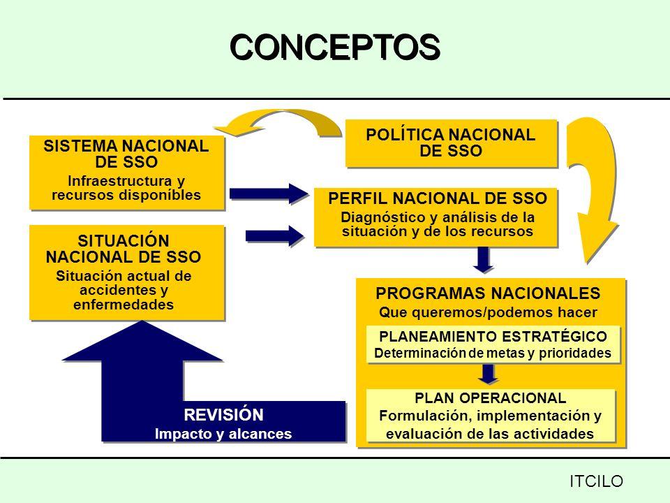 CONCEPTOS POLÍTICA NACIONAL DE SSO SITUACIÓN NACIONAL DE SSO Situación actual de accidentes y enfermedades SISTEMA NACIONAL DE SSO Infraestructura y r