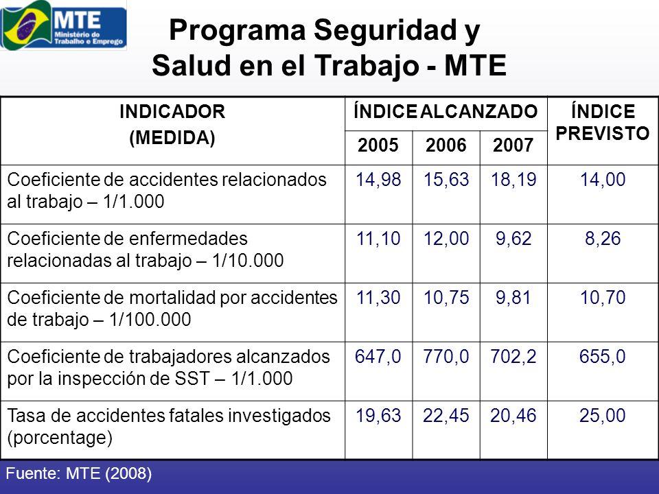 Programa Seguridad y Salud en el Trabajo - MTE INDICADOR (MEDIDA) ÍNDICE ALCANZADOÍNDICE PREVISTO 200520062007 Coeficiente de accidentes relacionados