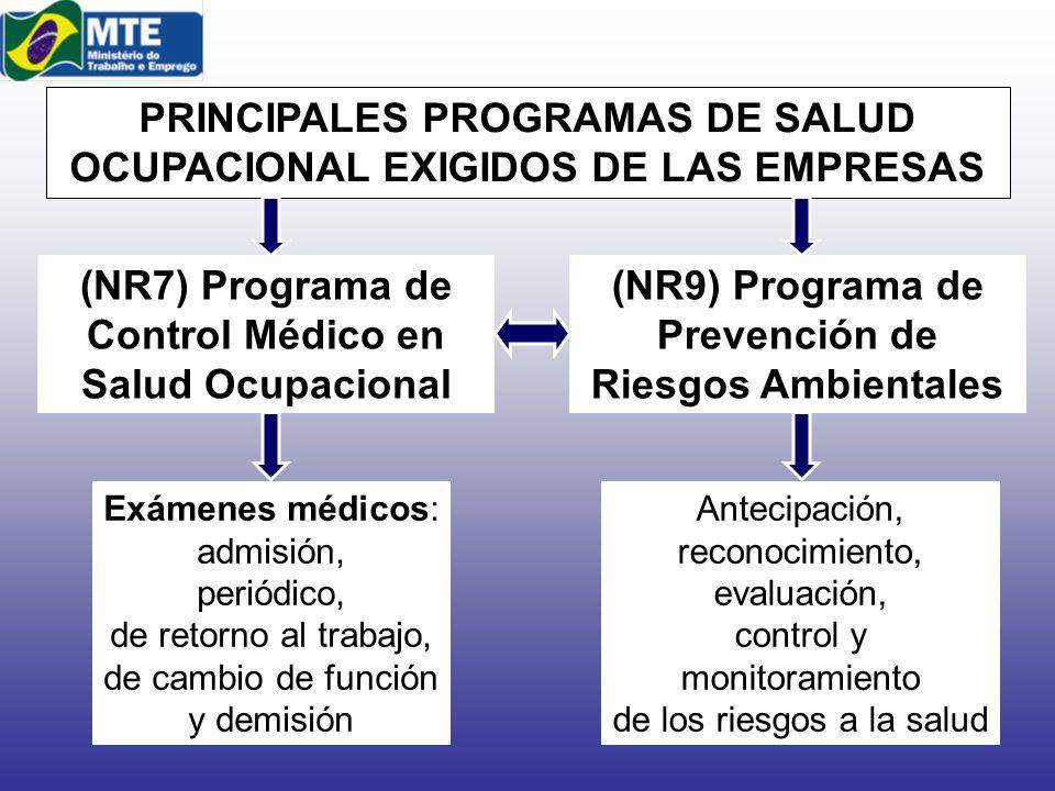 PRINCIPALES PROGRAMAS DE SALUD OCUPACIONAL EXIGIDOS DE LAS EMPRESAS (NR7) Programa de Control Médico en Salud Ocupacional Exámenes médicos: admisión,