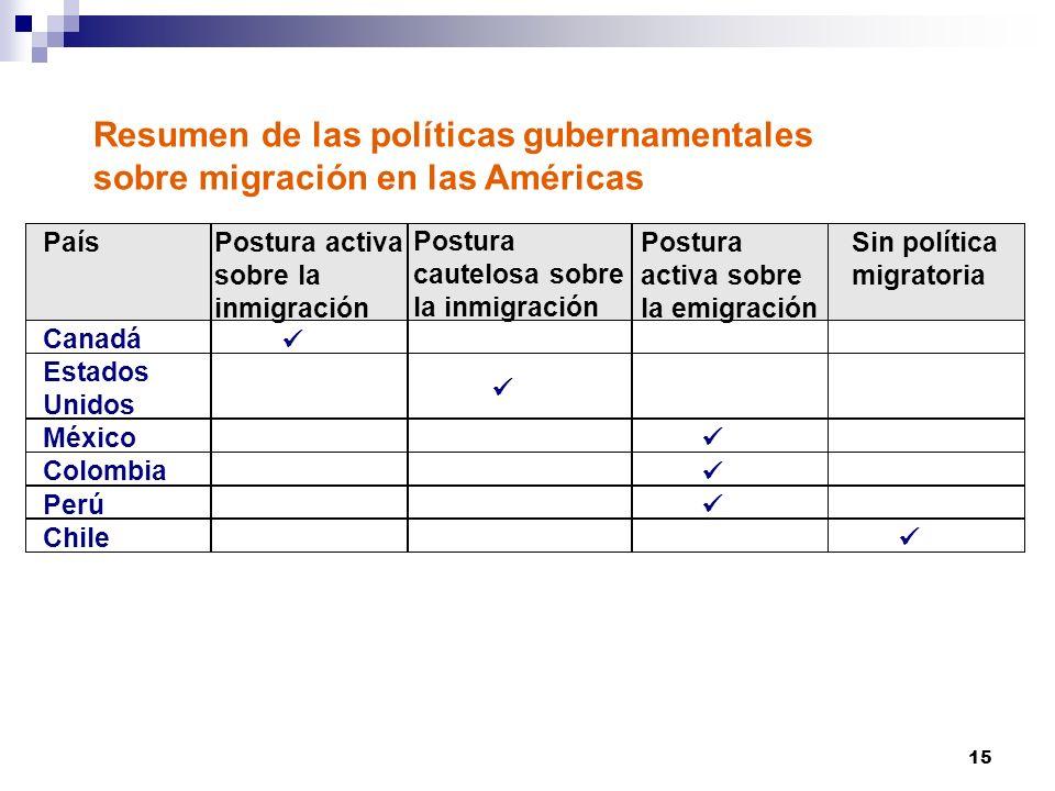 15 Resumen de las políticas gubernamentales sobre migración en las Américas País Canadá Estados Unidos México Colombia Perú Chile Postura activa sobre la inmigración Postura cautelosa sobre la inmigración Postura activa sobre la emigración Sin política migratoria