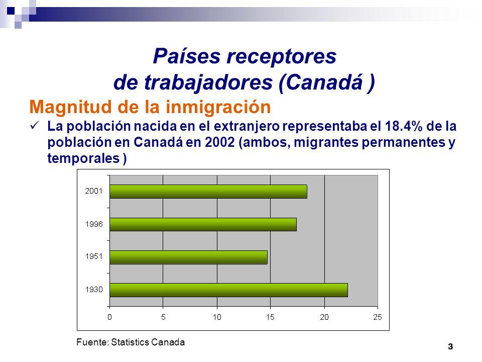 3 Países receptores de trabajadores (Canadá ) Magnitud de la inmigración La población nacida en el extranjero representaba el 18.4% de la población en
