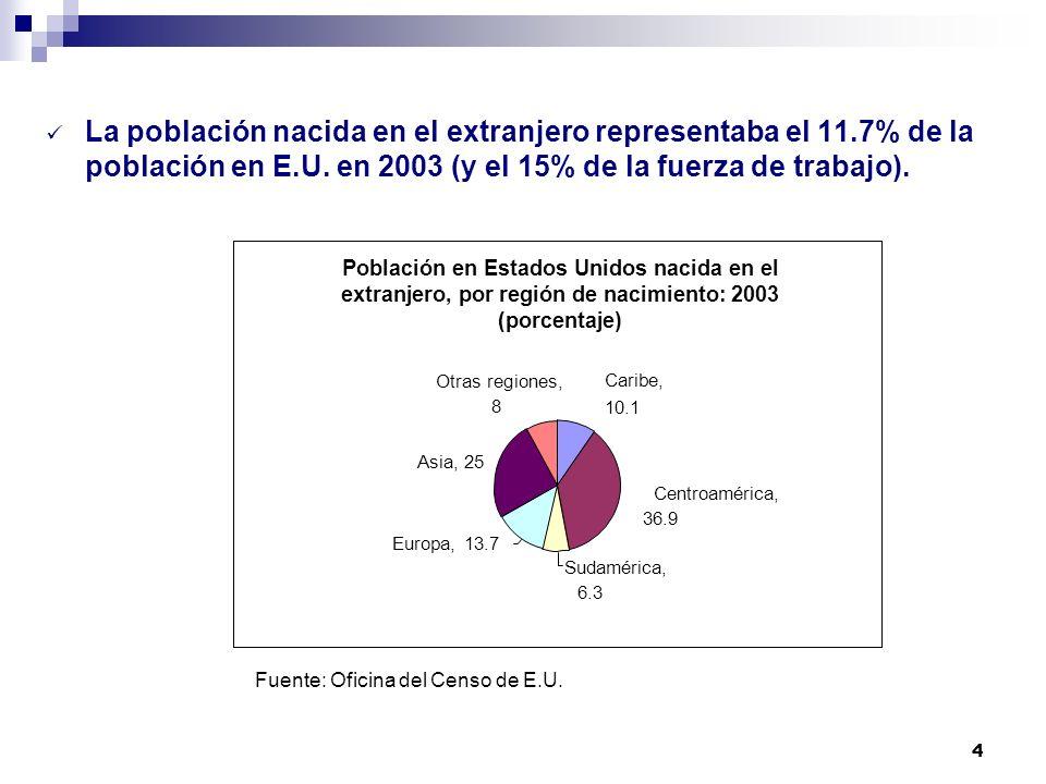 4 La población nacida en el extranjero representaba el 11.7% de la población en E.U. en 2003 (y el 15% de la fuerza de trabajo). Fuente: Oficina del C