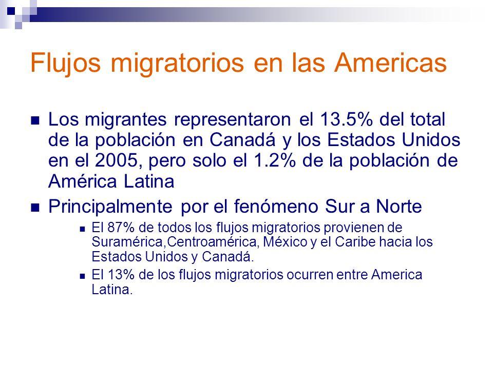 Flujos migratorios en las Americas Los migrantes representaron el 13.5% del total de la población en Canadá y los Estados Unidos en el 2005, pero solo el 1.2% de la población de América Latina Principalmente por el fenómeno Sur a Norte El 87% de todos los flujos migratorios provienen de Suramérica,Centroamérica, México y el Caribe hacia los Estados Unidos y Canadá.