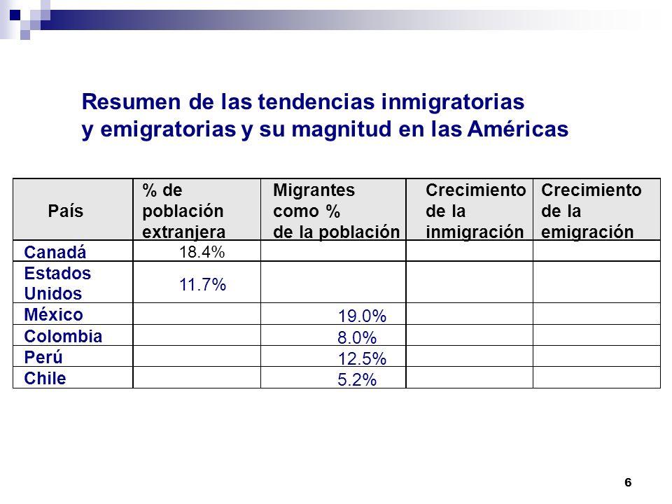 6 Resumen de las tendencias inmigratorias y emigratorias y su magnitud en las Américas País % de población extranjera Migrantes como % de la población Crecimiento de la inmigración Canadá 18.4% Estados Unidos 11.7% México 19.0% Colombia 8.0% Perú 12.5% Chile 5.2% Crecimiento de la emigración