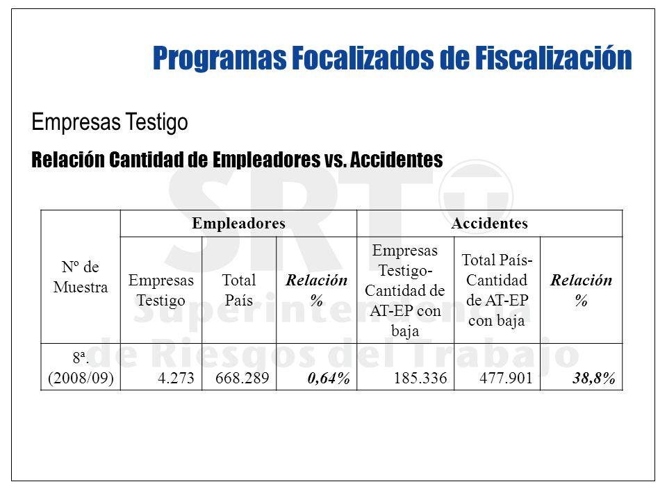Programas Focalizados de Fiscalización Empresas Testigo Relación Cantidad de Empleadores vs. Accidentes Nº de Muestra EmpleadoresAccidentes Empresas T
