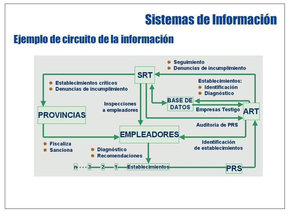 Sistemas de Información Ejemplo de circuito de la información