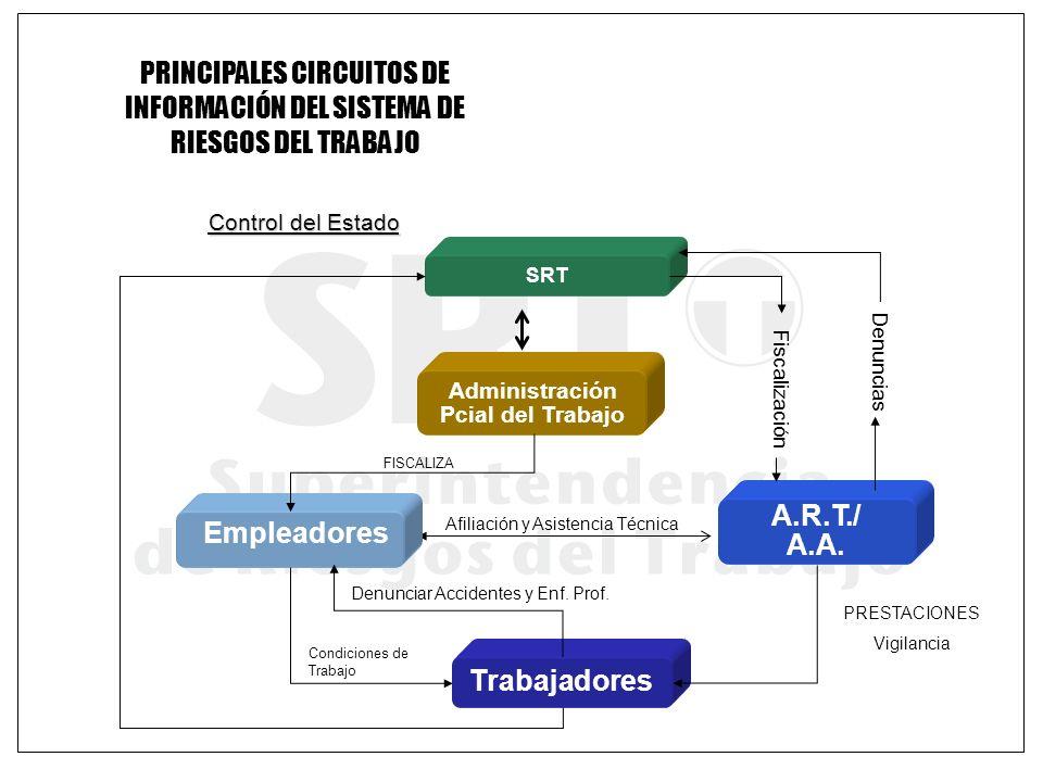 PRINCIPALES CIRCUITOS DE INFORMACIÓN DEL SISTEMA DE RIESGOS DEL TRABAJO Control del Estado Condiciones de Trabajo Afiliación y Asistencia Técnica SRT