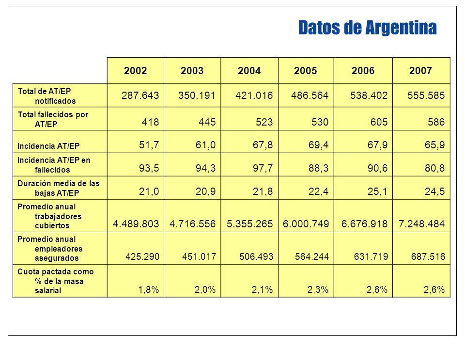 Datos de Argentina 200220032004200520062007 Total de AT/EP notificados 287.643350.191421.016486.564538.402555.585 Total fallecidos por AT/EP 418445523