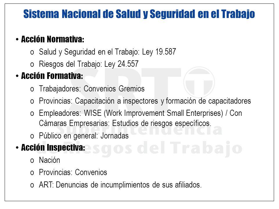 Acción Normativa: oSalud y Seguridad en el Trabajo: Ley 19.587 oRiesgos del Trabajo: Ley 24.557 Acción Formativa: oTrabajadores: Convenios Gremios oPr