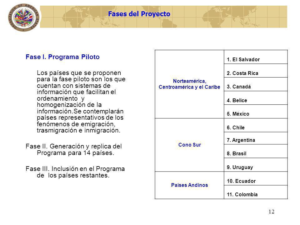 12 Fases del Proyecto Fase I. Programa Piloto Los países que se proponen para la fase piloto son los que cuentan con sistemas de información que facil