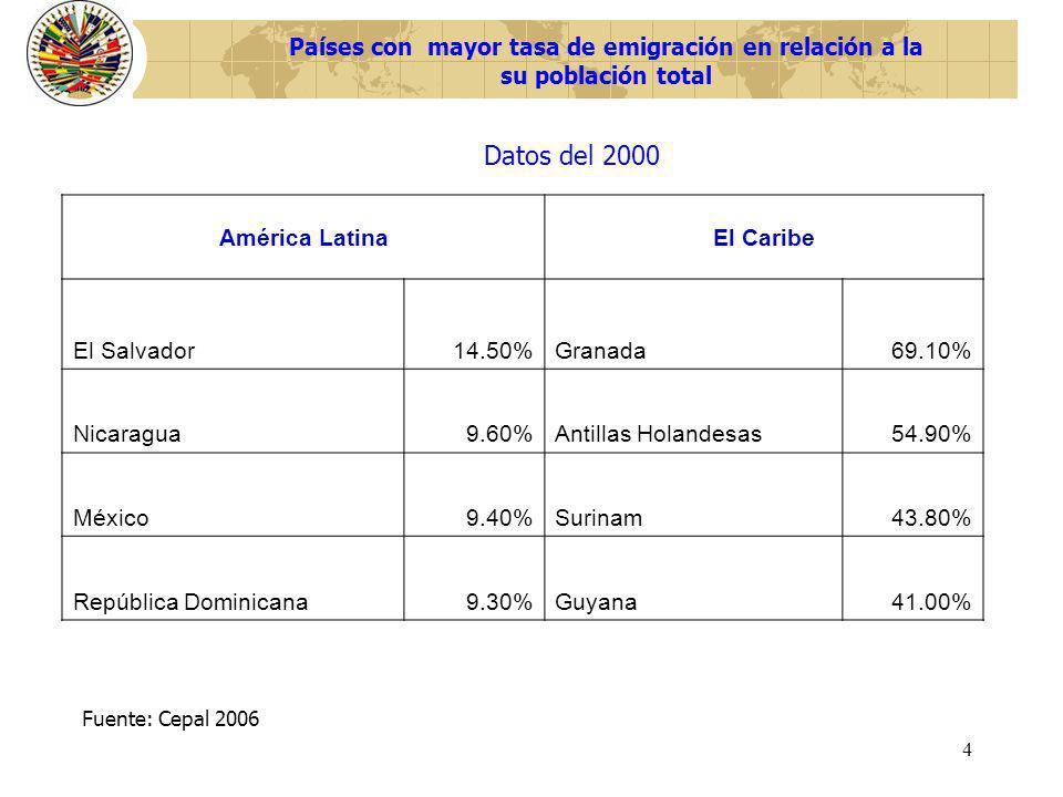 4 Países con mayor tasa de emigración en relación a la su población total América LatinaEl Caribe El Salvador14.50%Granada69.10% Nicaragua9.60%Antilla