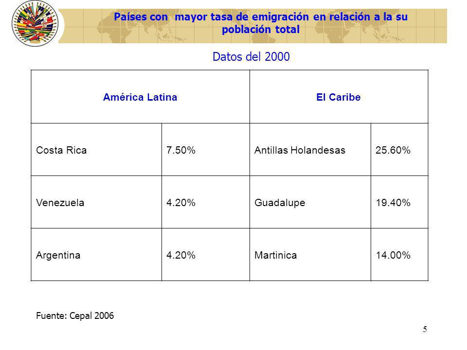5 Países con mayor tasa de emigración en relación a la su población total América LatinaEl Caribe Costa Rica7.50%Antillas Holandesas25.60% Venezuela4.