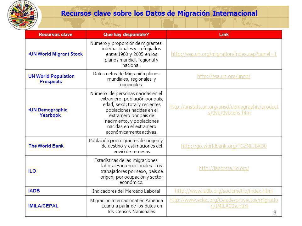 8 Recursos claveQue hay disponible?Link UN World Migrant Stock Número y proporción de migrantes internacionales y refugiados entre 1960 y 2005 en los