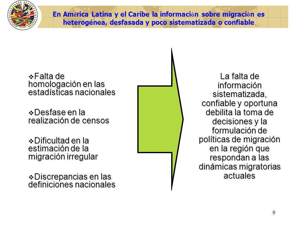 9 Falta de homologación en las estadísticas nacionales Falta de homologación en las estadísticas nacionales Desfase en la realización de censos Desfas