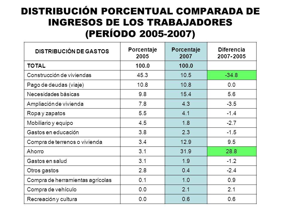 DISTRIBUCIÓN PORCENTUAL COMPARADA DE INGRESOS DE LOS TRABAJADORES (PERÍODO 2005-2007) DISTRIBUCIÓN DE GASTOS Porcentaje 2005 Porcentaje 2007 Diferenci