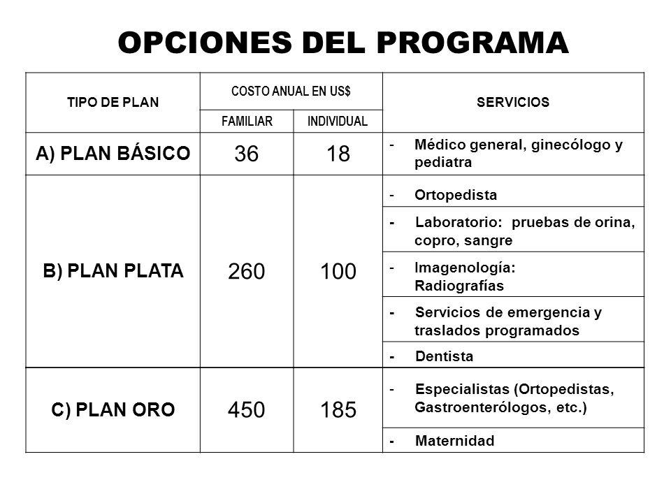 OPCIONES DEL PROGRAMA TIPO DE PLAN COSTO ANUAL EN US$ SERVICIOS FAMILIARINDIVIDUAL A) PLAN BÁSICO 3618 -Médico general, ginecólogo y pediatra B) PLAN