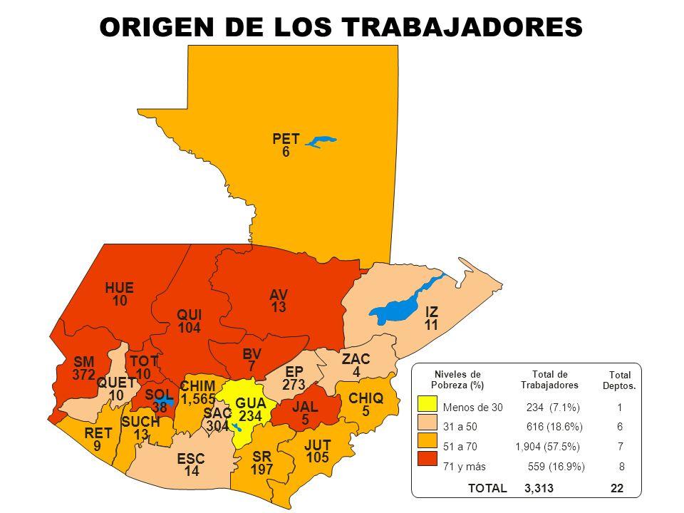 ORIGEN DE LOS TRABAJADORES PET 6 HUE 10 SM 372 QUET 10 RET 9 SOL 38 TOT 10 QUI 104 AV 13 BV 7 IZ 11 ZAC 4 EP 273 CHIQ 5 JAL 5 CHIM 1,565 GUA 234 SAC 3