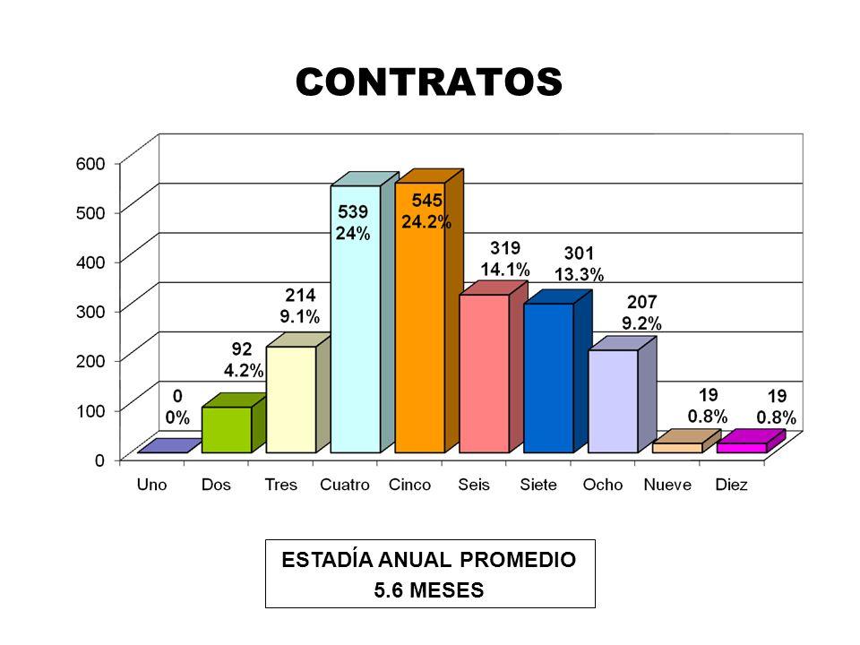 CONTRATOS ESTADÍA ANUAL PROMEDIO 5.6 MESES