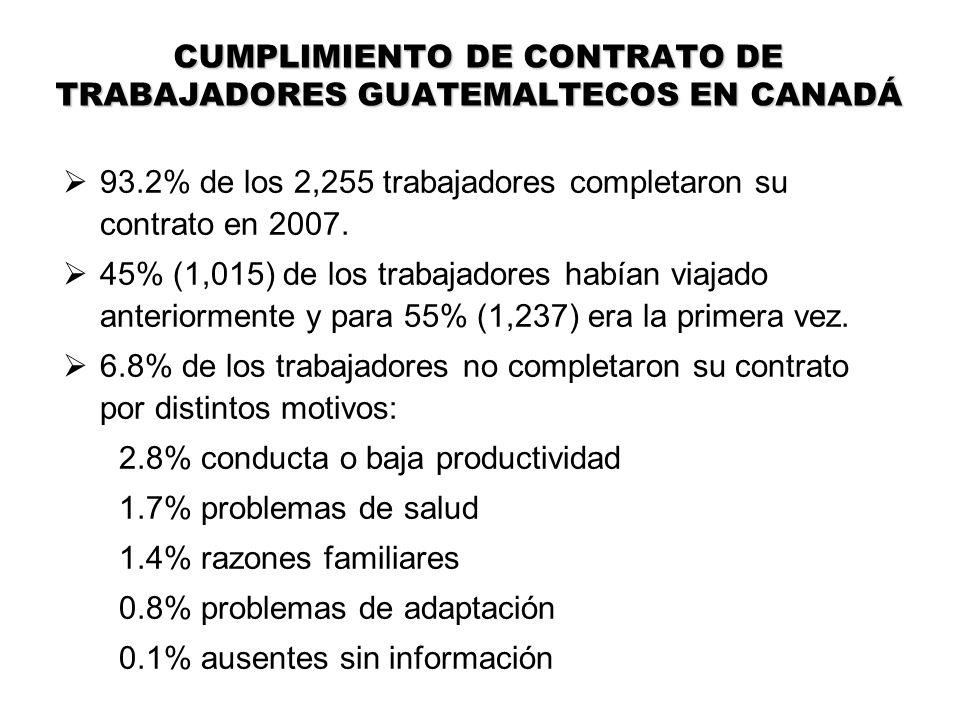 CUMPLIMIENTO DE CONTRATO DE TRABAJADORES GUATEMALTECOS EN CANADÁ 93.2% de los 2,255 trabajadores completaron su contrato en 2007. 45% (1,015) de los t