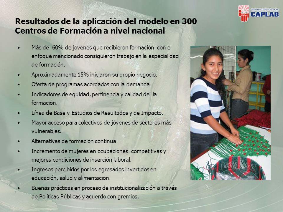 Resultados de la aplicación del modelo en 300 Centros de Formación a nivel nacional Más de 60% de jóvenes que recibieron formación con el enfoque mencionado consiguieron trabajo en la especialidad de formación.
