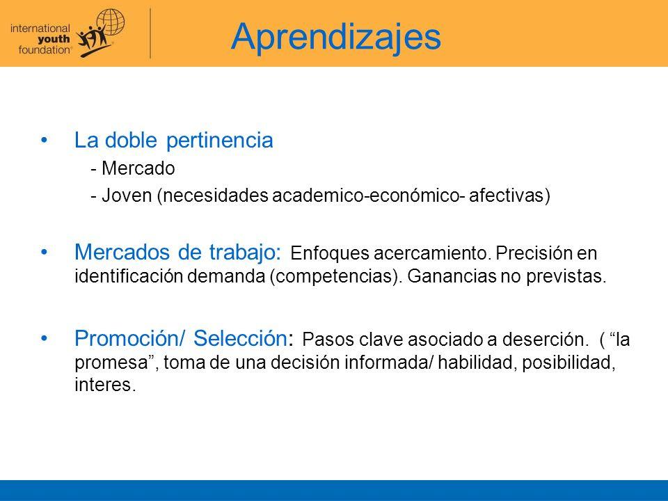 La doble pertinencia - Mercado - Joven (necesidades academico-económico- afectivas) Mercados de trabajo: Enfoques acercamiento. Precisión en identific