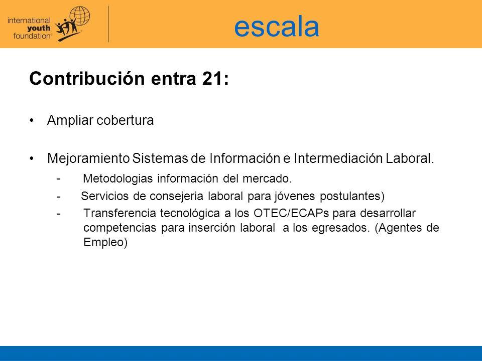 escala Contribución entra 21: Ampliar cobertura Mejoramiento Sistemas de Información e Intermediación Laboral. - Metodologias información del mercado.