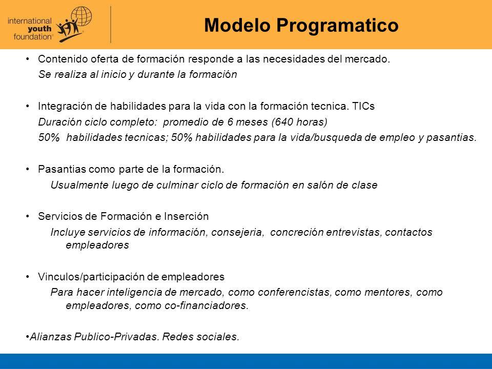 Modelo Programatico Contenido oferta de formación responde a las necesidades del mercado. Se realiza al inicio y durante la formación Integración de h