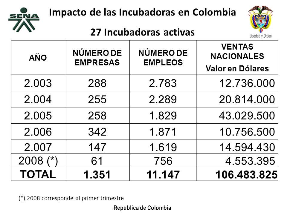 República de Colombia Impacto de las Incubadoras en Colombia 27 Incubadoras activas AÑO NÚMERO DE EMPRESAS NÚMERO DE EMPLEOS VENTAS NACIONALES Valor e