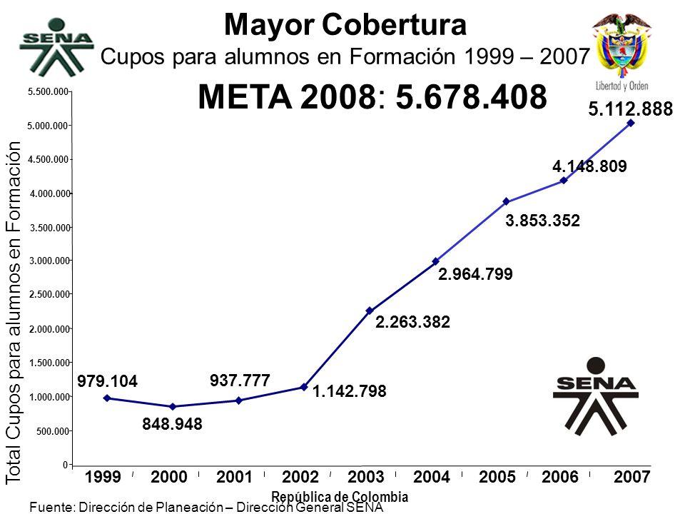 República de Colombia Mayor Cobertura Cupos para alumnos en Formación 1999 – 2007 META 2008: 5.678.408 Fuente: Dirección de Planeación – Dirección Gen