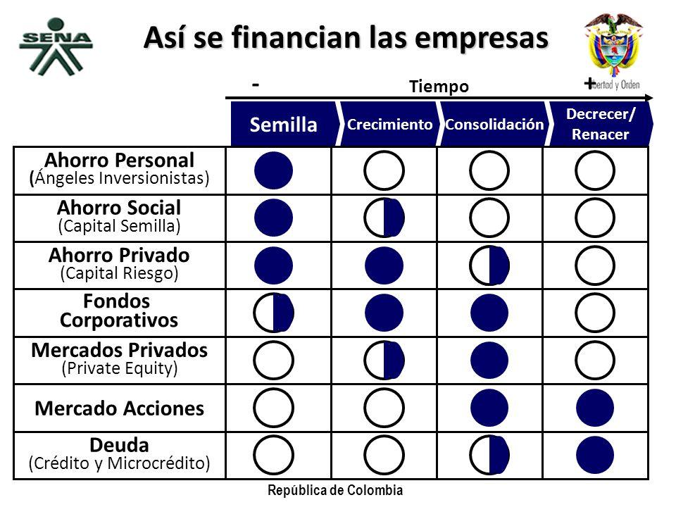 República de Colombia Semilla CrecimientoConsolidación Decrecer/ Renacer Tiempo - + Así se financian las empresas Ahorro Personal (Ángeles Inversionis