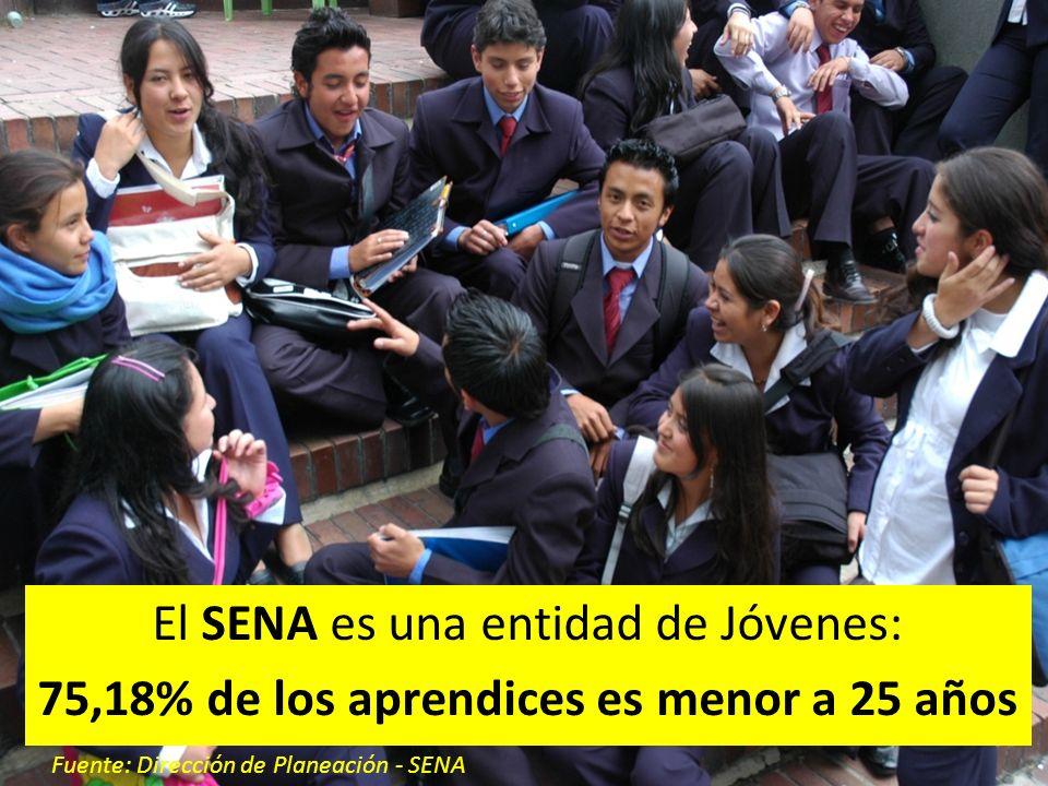 República de Colombia Son los Jóvenes con menor nivel de ingresos: 78,69% de los niveles 1 y 2 Fuente: Dirección de Planeación - SENA