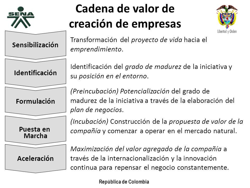 República de Colombia Sensibilización Transformación del proyecto de vida hacia el emprendimiento. Identificación Identificación del grado de madurez