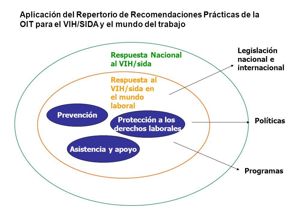 Prevención Asistencia y apoyo Protección a los derechos laborales Respuesta al VIH/sida en el mundo laboral Respuesta Nacional al VIH/sida Legislación