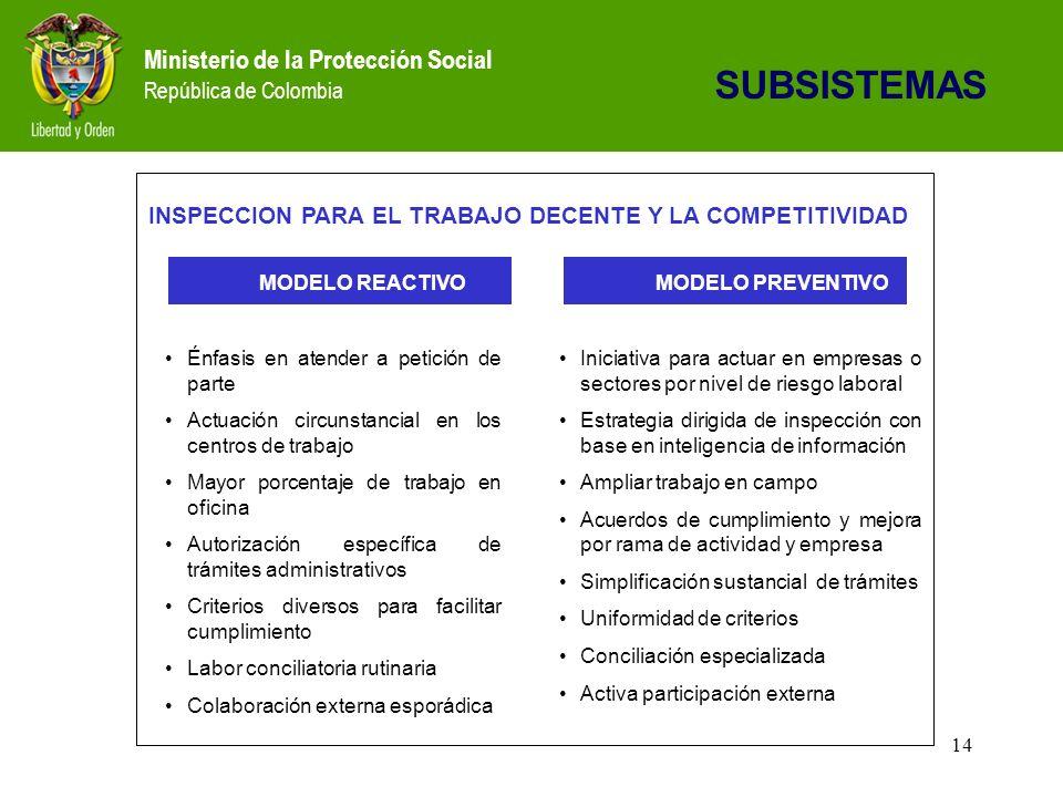Ministerio de la Protección Social República de Colombia 14 SUBSISTEMAS MODELO REACTIVO MODELO PREVENTIVO INSPECCION PARA EL TRABAJO DECENTE Y LA COMPETITIVIDAD Énfasis en atender a petición de parte Actuación circunstancial en los centros de trabajo Mayor porcentaje de trabajo en oficina Autorización específica de trámites administrativos Criterios diversos para facilitar cumplimiento Labor conciliatoria rutinaria Colaboración externa esporádica Iniciativa para actuar en empresas o sectores por nivel de riesgo laboral Estrategia dirigida de inspección con base en inteligencia de información Ampliar trabajo en campo Acuerdos de cumplimiento y mejora por rama de actividad y empresa Simplificación sustancial de trámites Uniformidad de criterios Conciliación especializada Activa participación externa