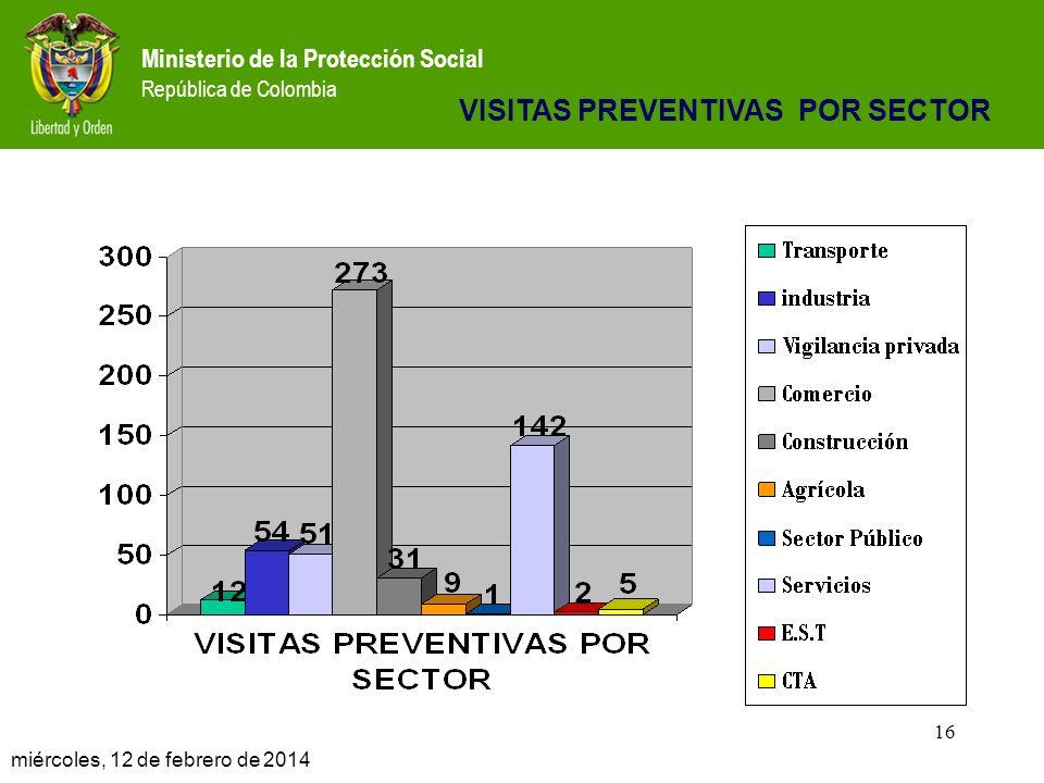 Ministerio de la Protección Social República de Colombia 16 miércoles, 12 de febrero de 2014 16 VISITAS PREVENTIVAS POR SECTOR
